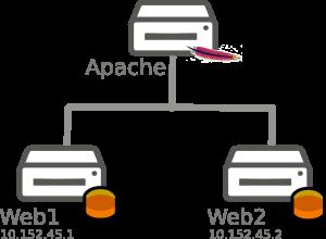 apache1
