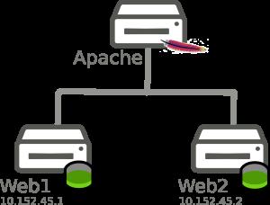 apache4