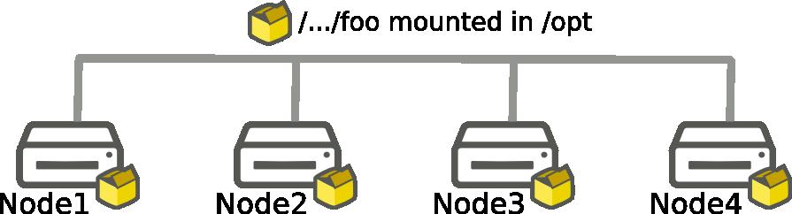 docker_nodes